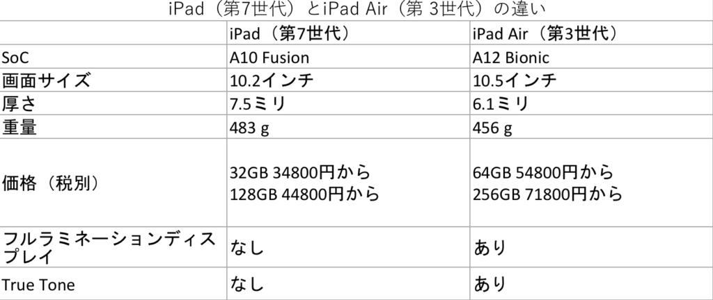 iPad(第7世代)とiPad Air(第3世代)の比較