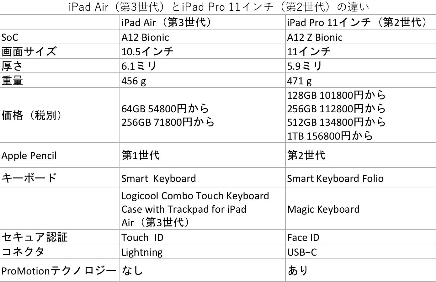 iPad Air(第3世代)とiPad Pro 11インチ(第2世代)の比較