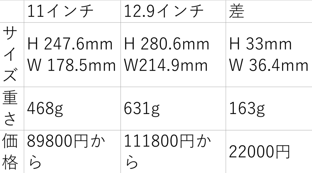 iPad Pro 11インチと12.9インチの違いは?